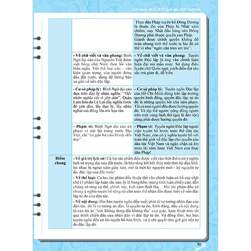 Mega 2021 - Siêu Luyện Đề 9+ THPT Quốc Gia 2021 Môn Văn Học - Ảnh 10